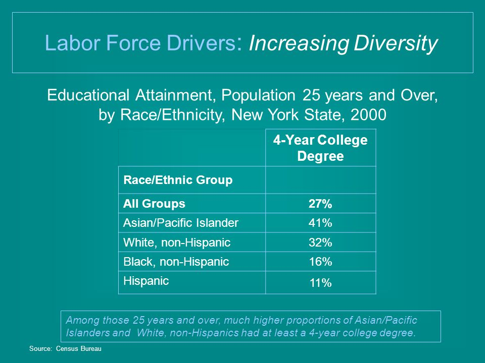 Educational Attainment, Population 25 years and Over, by Race/Ethnicity, New York State, 2000 Labor Force Drivers : Increasing Diversity 4-Year College Degree Race/Ethnic Group All Groups 27% Asian/Pacific Islander 41% White, non-Hispanic 32% Black, non-Hispanic 16% Hispanic 11% Source: Census Bureau Among those 25 years and over, much higher proportions of Asian/Pacific Islanders and White, non-Hispanics had at least a 4-year college degree.