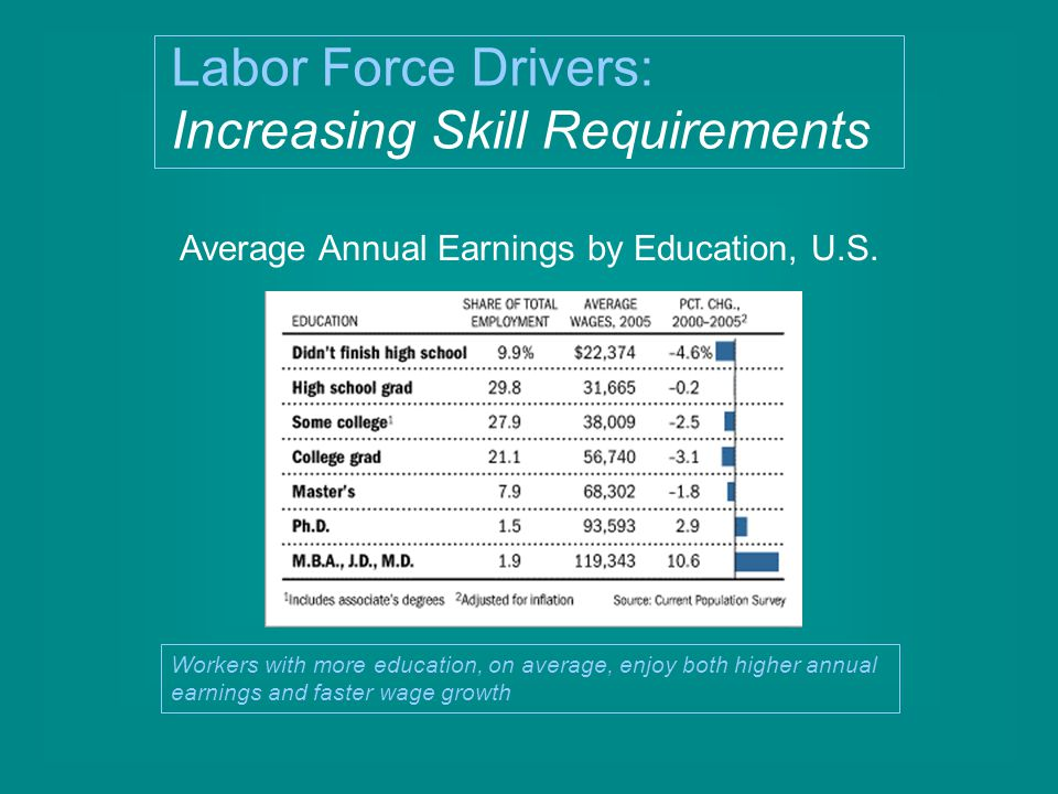 Average Annual Earnings by Education, U.S.