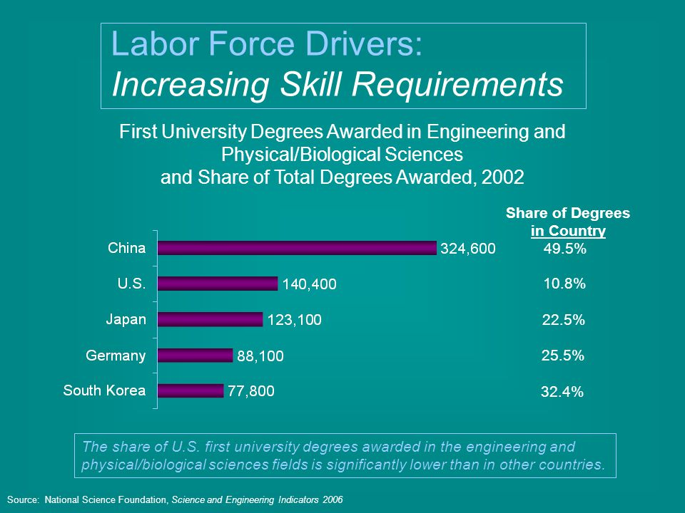 First University Degrees Awarded in Engineering and Physical/Biological Sciences and Share of Total Degrees Awarded, 2002 Source: National Science Foundation, Science and Engineering Indicators 2006 49.5% 10.8% 22.5% 25.5% 32.4% Share of Degrees in Country Labor Force Drivers: Increasing Skill Requirements The share of U.S.
