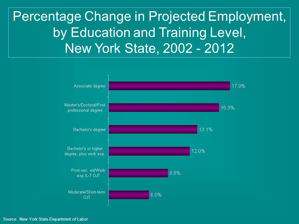 Percentage Change in Projected Employment, by Education and Training Level, New York State, 2002 - 2012 Source: New York State Department of Labor