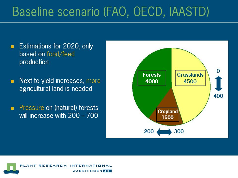 Baseline scenario (FAO, OECD, IAASTD) Estimations for 2020, only based on food/feed production Next to yield increases, more agricultural land is needed Pressure on (natural) forests will increase with 200 – 700 Cropland 4500 Forests 4000 Grassland s 4500 Cropland 1500 200300 400 0
