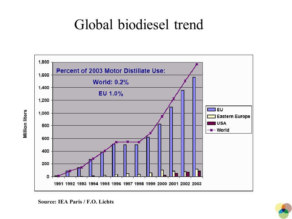 10 Global biodiesel trend