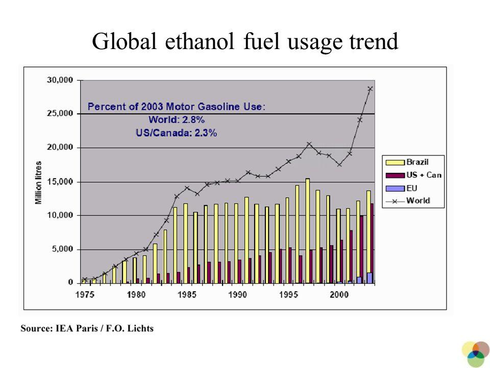 11 Global ethanol fuel usage trend