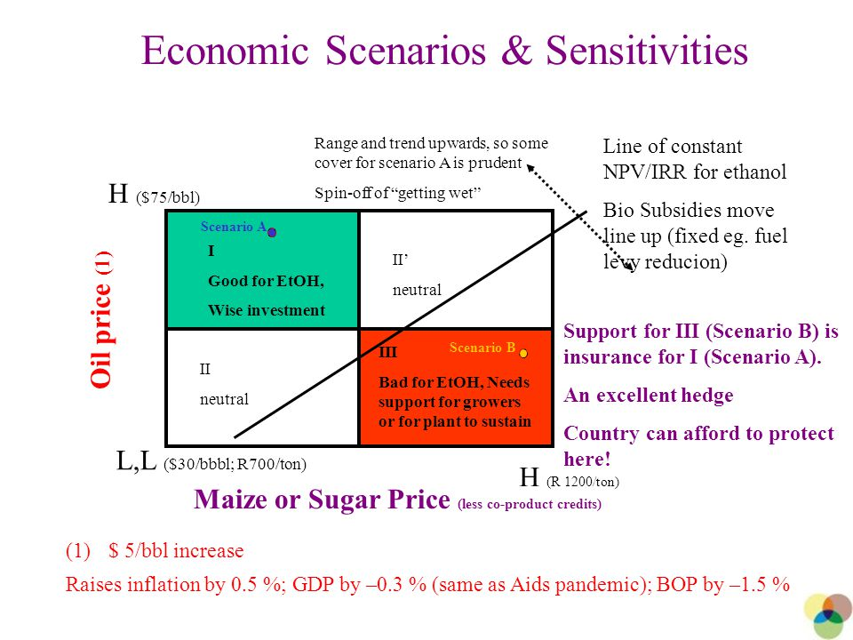 24 Economic Scenarios & Sensitivities Oil price (1) Maize or Sugar Price (less co-product credits) I Good for EtOH, Wise investment II neutral II' neutral III Bad for EtOH, Needs support for growers or for plant to sustain L,L ($30/bbbl; R700/ton) H ($75/bbl) H (R 1200/ton) Line of constant NPV/IRR for ethanol Bio Subsidies move line up (fixed eg.