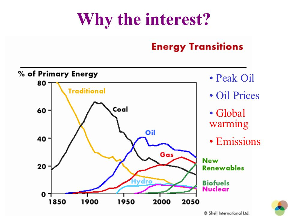 3 Why the interest Peak Oil Oil Prices Global warming Emissions