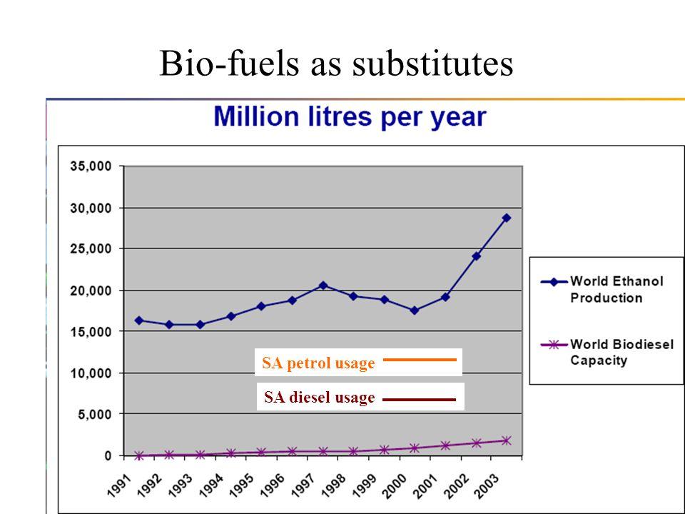 9 Bio-fuels as substitutes SA petrol usage SA diesel usage