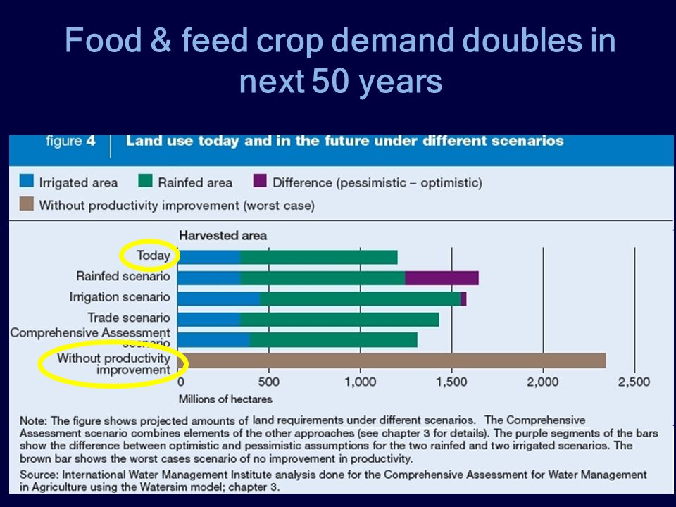 March 2008UNEP World Conservation Monitoring Centre Food & feed crop demand doubles in next 50 years