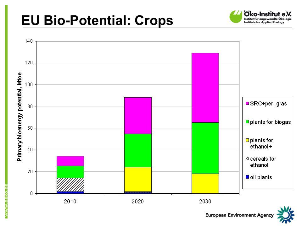 EU Bio-Potential: Crops