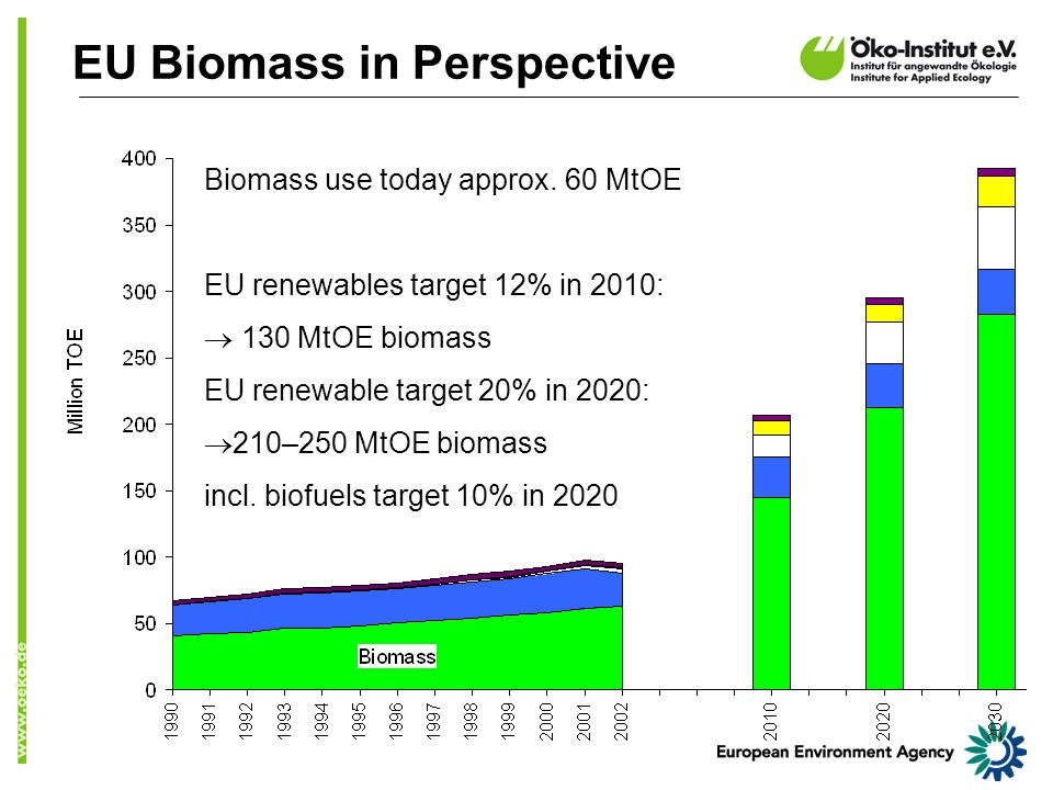 Sustainable EU Biomass agricultural area: 30% for 'environmentally orientated' farming in 2030 set-aside 3 % of intensively used farmland for nature conservation ( ecological stepping stones ) no grassland conversion to intensive agriculture (cross-compliance, soil carbon, biodiversity) no conversion of other land to UAA no forest residues from critical sites straw use only if soil is protected  Use sub-regional differentiation (NUTS-2 level)