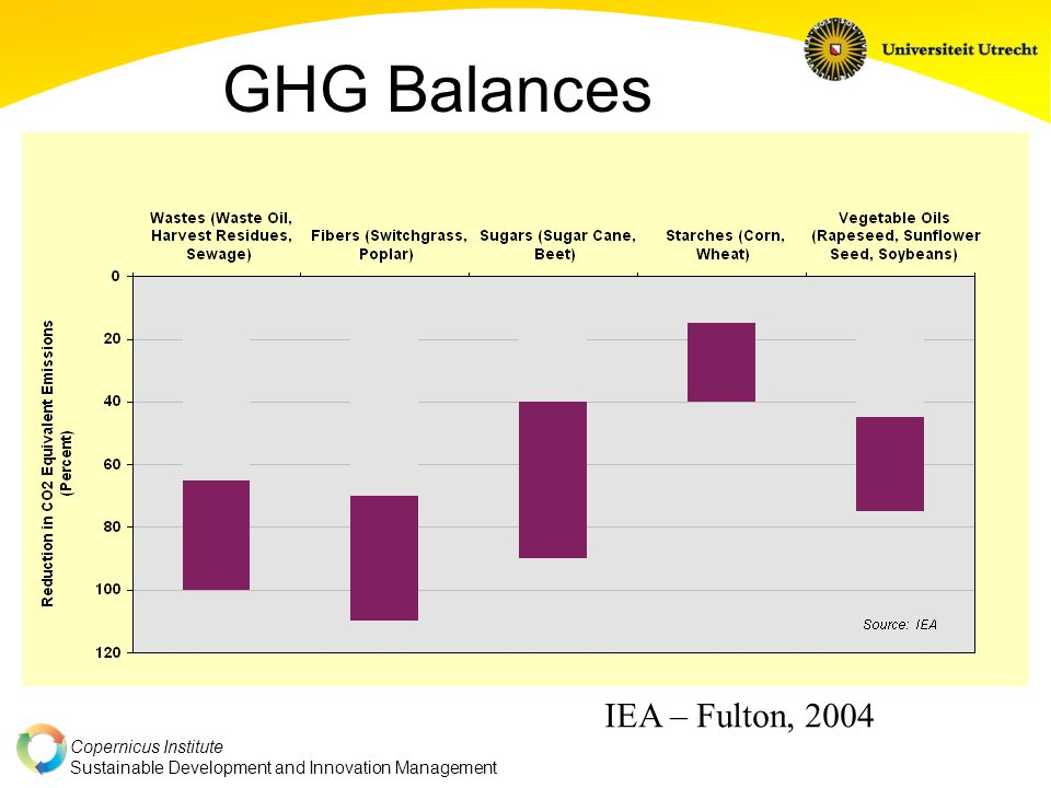 Copernicus Institute Sustainable Development and Innovation Management GHG Balances IEA – Fulton, 2004