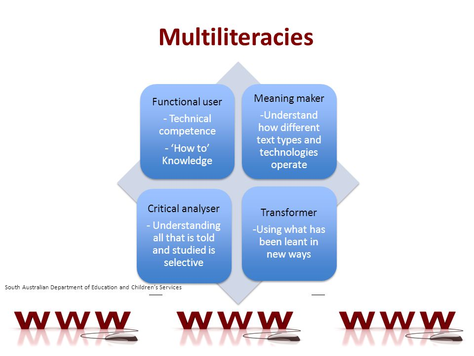 Multiliteracies Functional user - Technical competence - 'How to' Knowledge Meaning maker -Understand how different text types and technologies operate Critical analyser - Understanding all that is told and studied is selective Transformer -Using what has been leant in new ways South Australian Department of Education and Children's Services