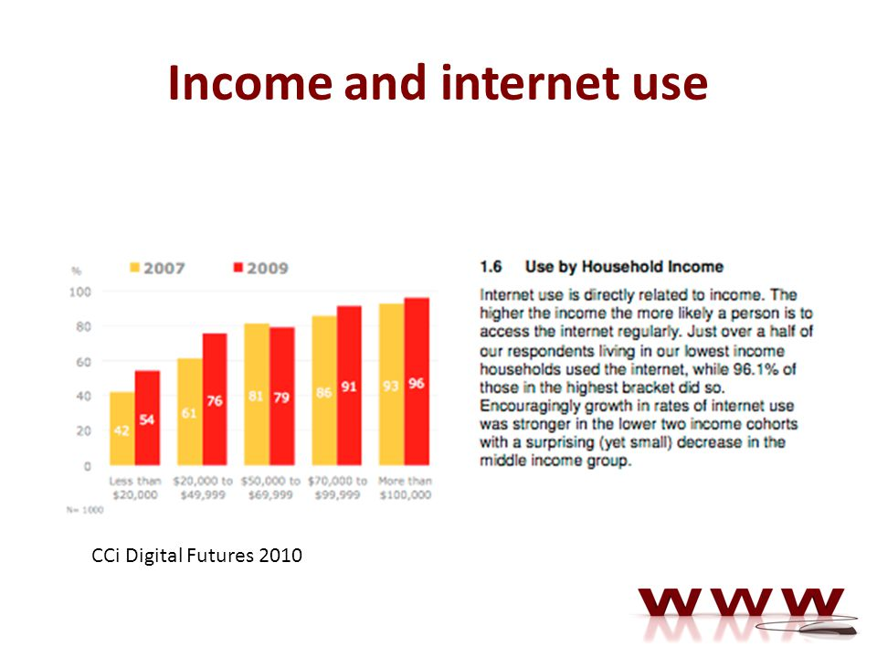 Income and internet use CCi Digital Futures 2010
