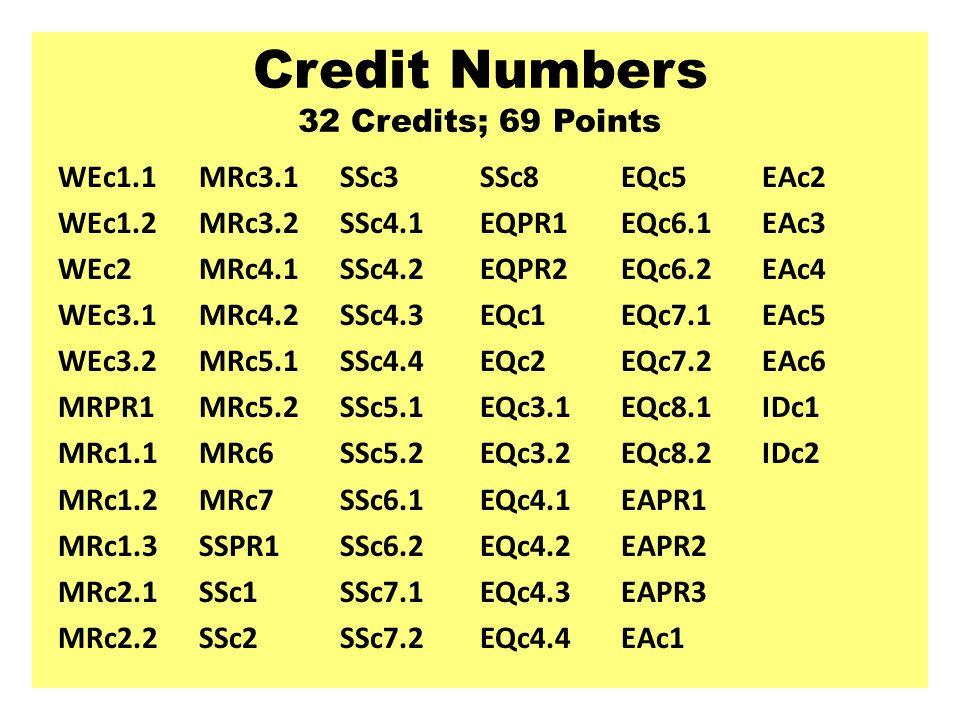 Credit Numbers 32 Credits; 69 Points WEc1.1 WEc1.2 WEc2 WEc3.1 WEc3.2 MRPR1 MRc1.1 MRc1.2 MRc1.3 MRc2.1 MRc2.2 MRc3.1 MRc3.2 MRc4.1 MRc4.2 MRc5.1 MRc5.2 MRc6 MRc7 SSPR1 SSc1 SSc2 SSc3 SSc4.1 SSc4.2 SSc4.3 SSc4.4 SSc5.1 SSc5.2 SSc6.1 SSc6.2 SSc7.1 SSc7.2 SSc8 EQPR1 EQPR2 EQc1 EQc2 EQc3.1 EQc3.2 EQc4.1 EQc4.2 EQc4.3 EQc4.4 EQc5 EQc6.1 EQc6.2 EQc7.1 EQc7.2 EQc8.1 EQc8.2 EAPR1 EAPR2 EAPR3 EAc1 EAc2 EAc3 EAc4 EAc5 EAc6 IDc1 IDc2