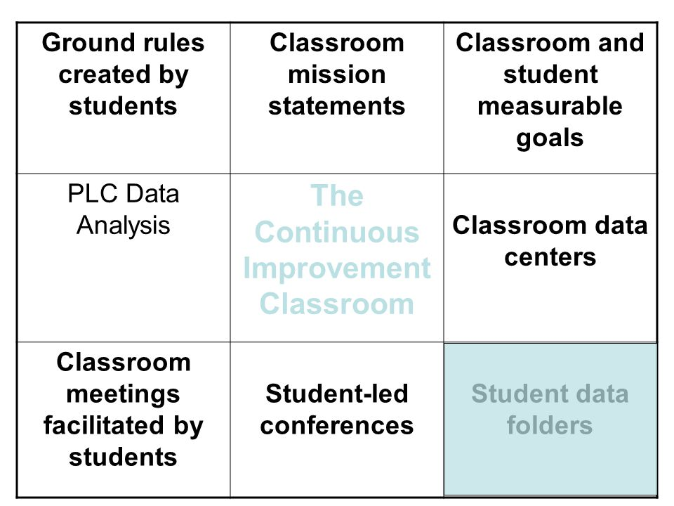 What are student data folders.-Why would we want to use them.