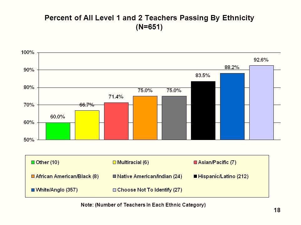 18 Percent of All Level 1 and 2 Teachers Passing By Ethnicity (N=651) Note: (Number of Teachers In Each Ethnic Category)