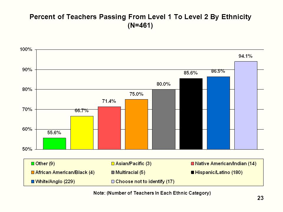 23 Percent of Teachers Passing From Level 1 To Level 2 By Ethnicity (N=461) Note: (Number of Teachers In Each Ethnic Category)