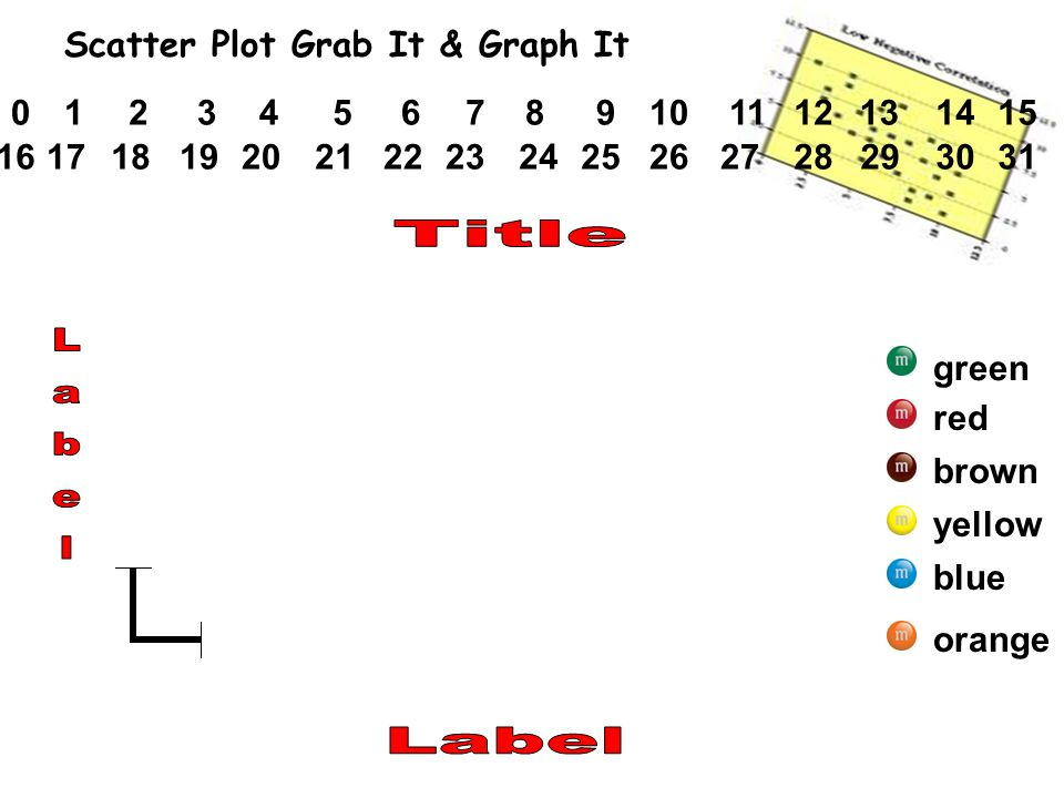 blue yellow brown red green orange 2134567891011121314150 24252627282322212019181716293130 Scatter Plot Grab It & Graph It