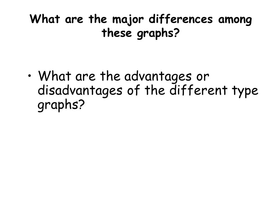 What are the major differences among these graphs.