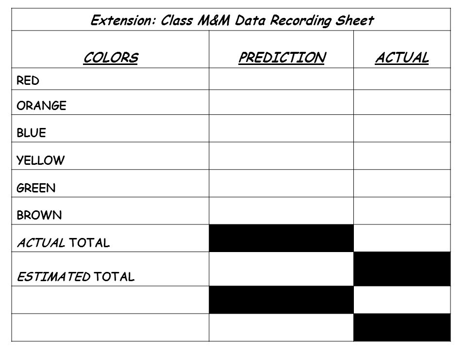 Extension: Class M&M Data Recording Sheet COLORSPREDICTIONACTUAL RED ORANGE BLUE YELLOW GREEN BROWN ACTUAL TOTAL ESTIMATED TOTAL