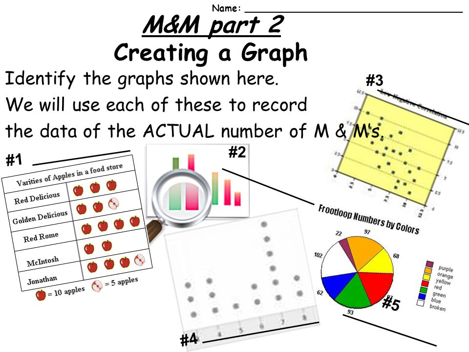 M&M part 2 Creating a Graph __________ ____________ __________ Identify the graphs shown here.