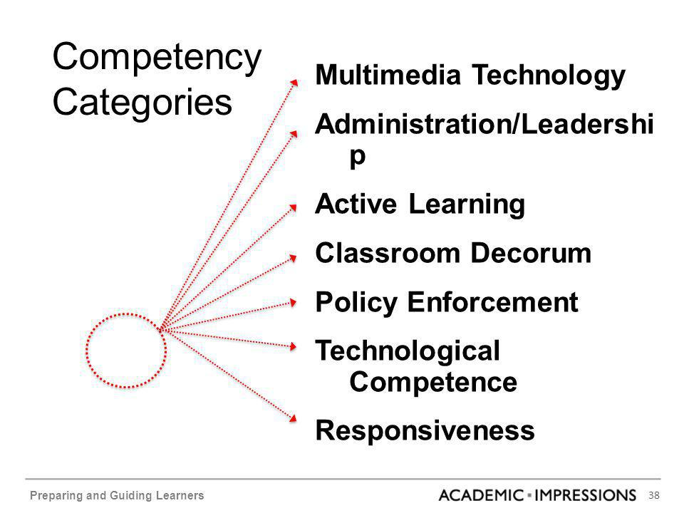 38 Preparing and Guiding Learners Multimedia Technology Administration/Leadershi p Active Learning Classroom Decorum Policy Enforcement Technological Competence Responsiveness Competency Categories