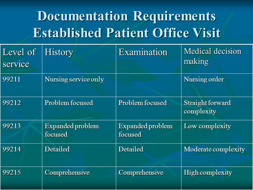 Documentation Requirements Established Patient Office Visit Level of service HistoryExamination Medical decision making 99211 Nursing service only Nur