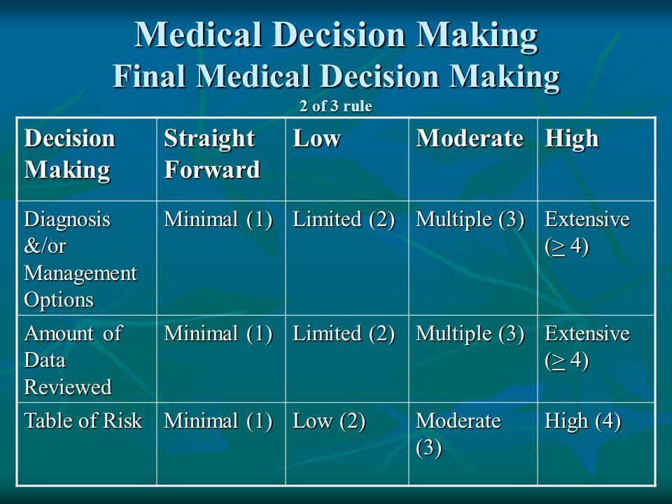 Medical Decision Making Final Medical Decision Making 2 of 3 rule Decision Making Straight Forward LowModerateHigh Diagnosis &/or Management Options M