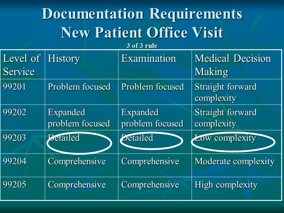 Documentation Requirements New Patient Office Visit 3 of 3 rule Level of Service HistoryExamination Medical Decision Making 99201 Problem focused Stra