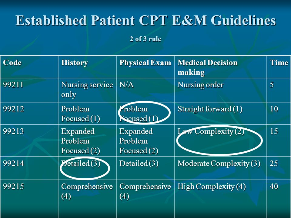 Established Patient CPT E&M Guidelines 2 of 3 rule CodeHistory Physical Exam Medical Decision making Time 99211 Nursing service only N/A Nursing order