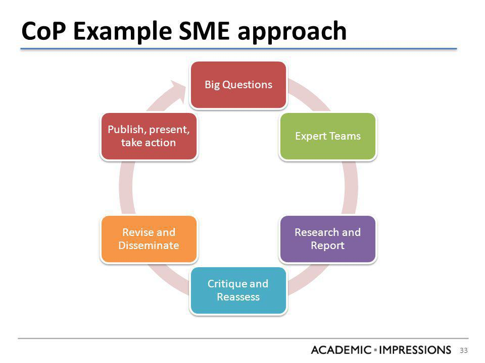 33 CoP Example SME approach Big QuestionsExpert Teams Research and Report Critique and Reassess Revise and Disseminate Publish, present, take action