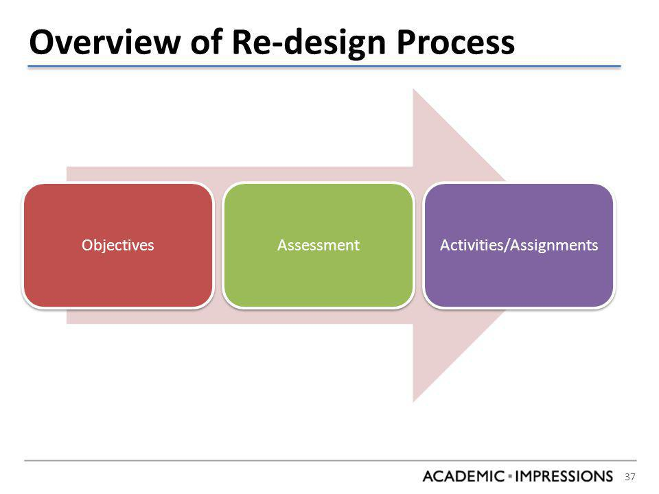 37 Overview of Re-design Process ObjectivesAssessmentActivities/Assignments