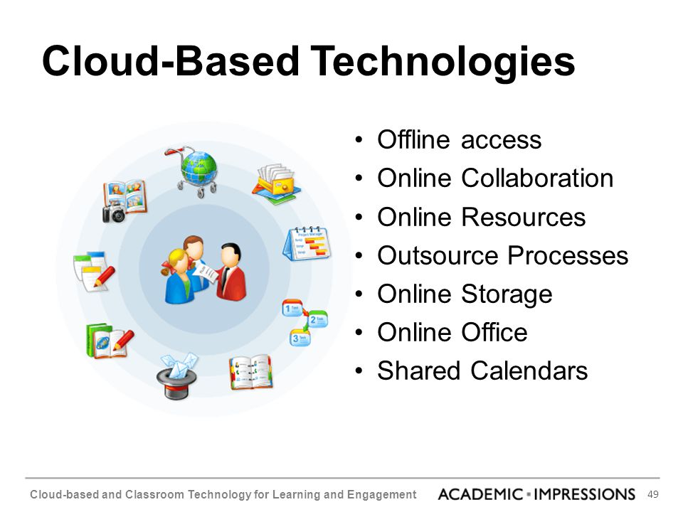 49 Cloud-based and Classroom Technology for Learning and Engagement Cloud-Based Technologies Offline access Online Collaboration Online Resources Outs