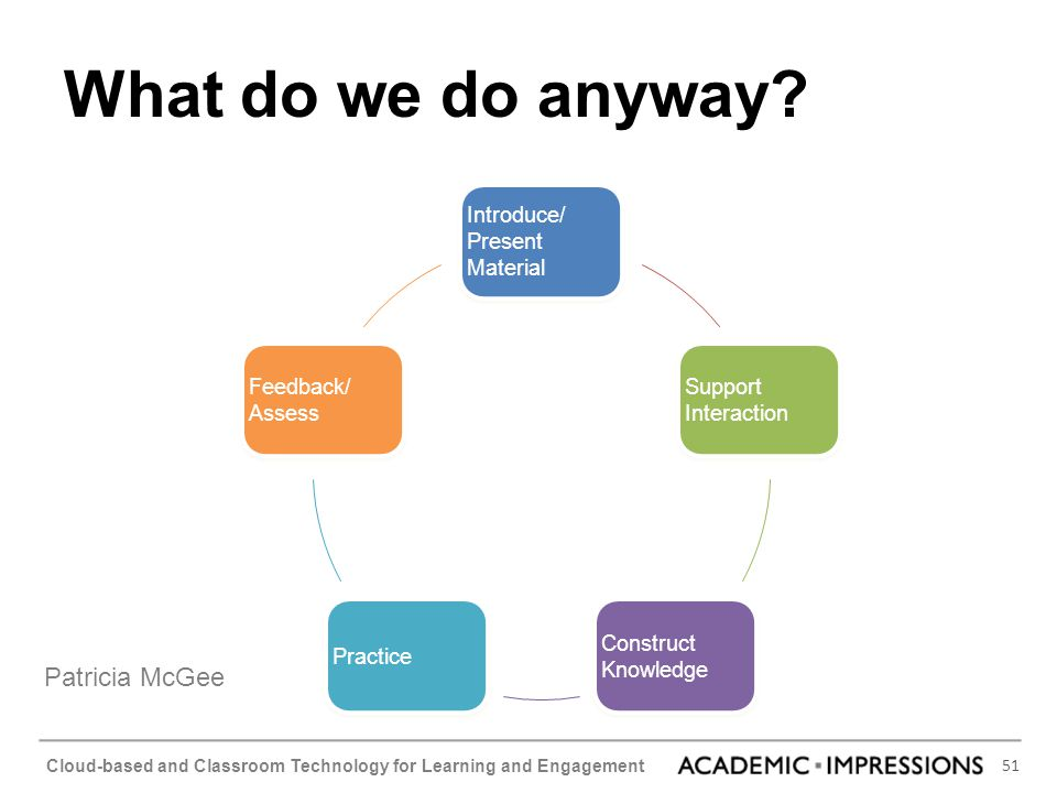 51 Cloud-based and Classroom Technology for Learning and Engagement What do we do anyway? Introduce/ Present Material Introduce/ Present Material Supp