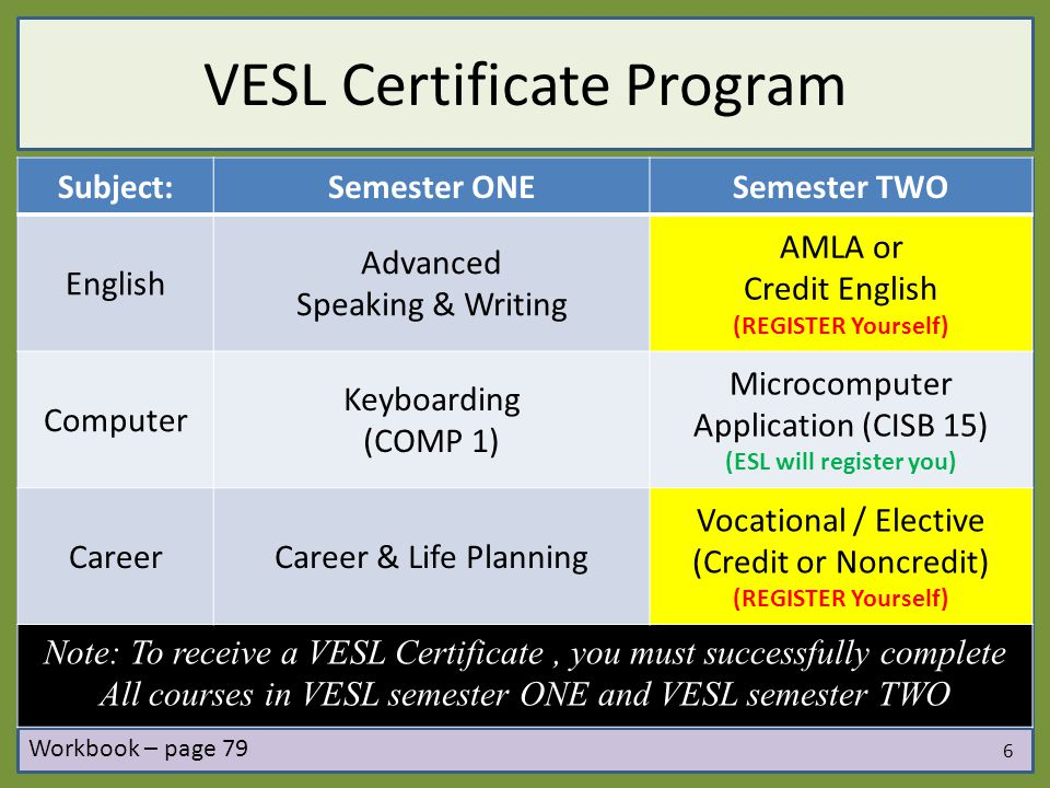 VESL Certificate Program Subject:Semester ONESemester TWO English Advanced Speaking & Writing AMLA or Credit English (REGISTER Yourself) Computer Keyboarding (COMP 1) Microcomputer Application (CISB 15) (ESL will register you) CareerCareer & Life Planning Vocational / Elective (Credit or Noncredit) (REGISTER Yourself) Note: To receive a VESL Certificate, you must successfully complete All courses in VESL semester ONE and VESL semester TWO 6 Workbook – page 79