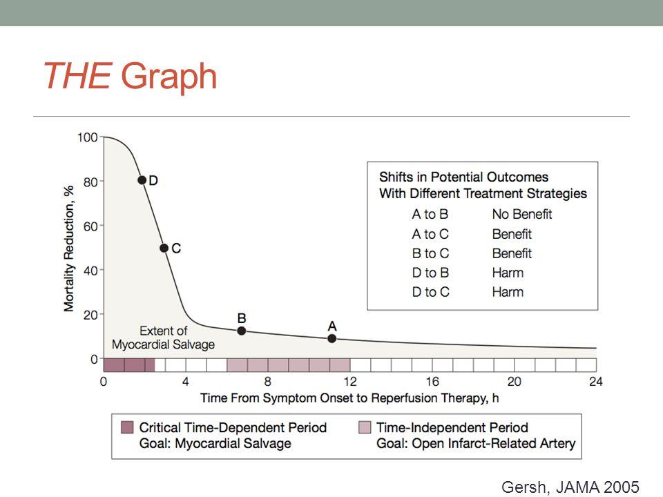 THE Graph Gersh, JAMA 2005