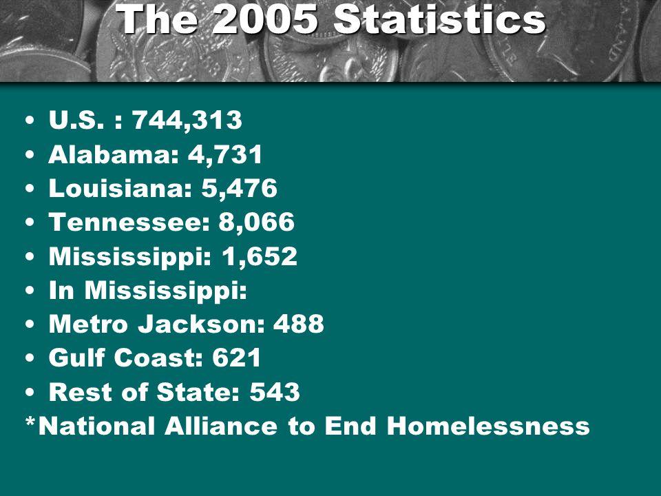 The 2005 Statistics U.S.