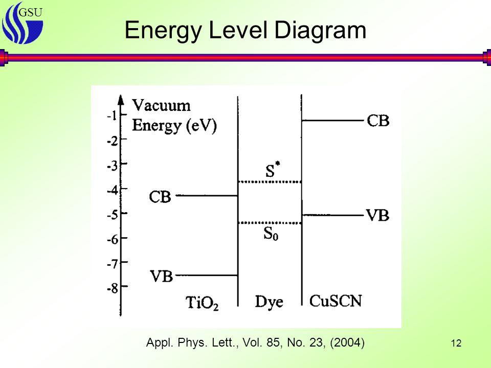 GSU 12 Energy Level Diagram Appl. Phys. Lett., Vol. 85, No. 23, (2004)