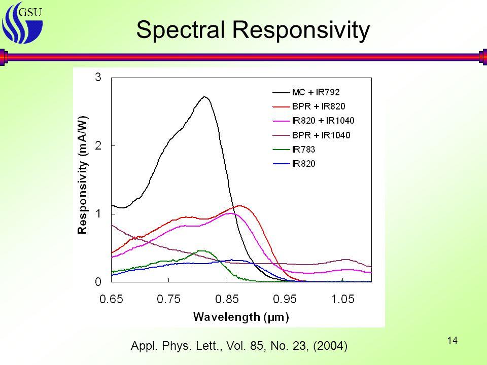 GSU 14 Spectral Responsivity Appl. Phys. Lett., Vol. 85, No. 23, (2004)