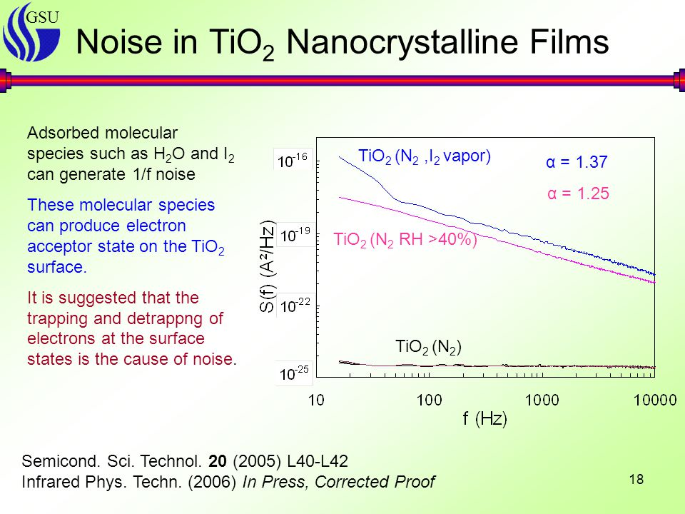 GSU 18 Noise in TiO 2 Nanocrystalline Films Semicond. Sci. Technol. 20 (2005) L40-L42 Infrared Phys. Techn. (2006) In Press, Corrected Proof TiO 2 (N