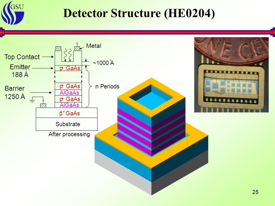 GSU 25 Detector Structure (HE0204) After processing Substrate ~1000 A Metal p GaAs AlGaAs p GaAs AlGaAs p GaAs ++ + + + n Periods Top Contact Barrier 1250 Å Emitter 188 Å