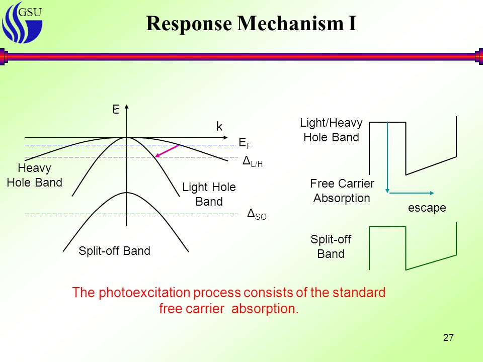 GSU 27 E k Light Hole Band Split-off Band EFEF Δ L/H escape Free Carrier Absorption Light/Heavy Hole Band Split-off Band Δ SO Response Mechanism I Heavy Hole Band The photoexcitation process consists of the standard free carrier absorption.