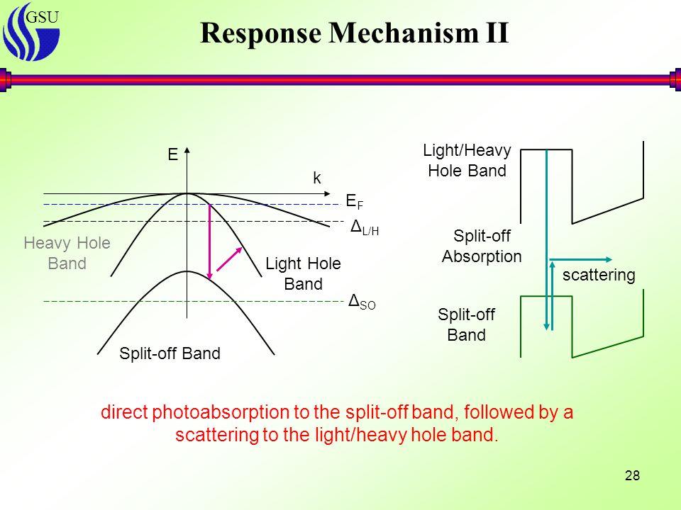GSU 28 E k Heavy Hole Band Split-off Band EFEF Δ L/H Split-off Absorption Light/Heavy Hole Band Split-off Band scattering Δ SO Light Hole Band direct photoabsorption to the split-off band, followed by a scattering to the light/heavy hole band.
