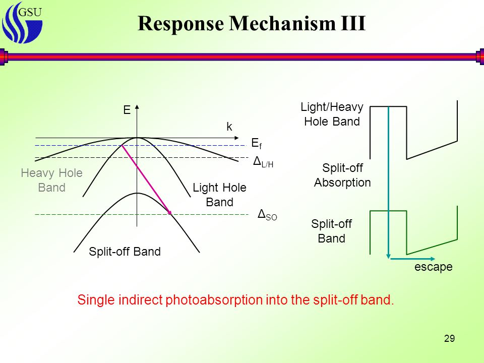 GSU 29 E k Heavy Hole Band Split-off Band EfEf Δ L/H escape Split-off Absorption Light/Heavy Hole Band Split-off Band Δ SO Light Hole Band Single indirect photoabsorption into the split-off band.