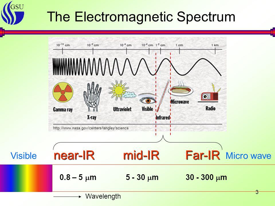 GSU 3 The Electromagnetic Spectrum http://www.nasa.gov/centers/langley/science VisibleMicro wave near-IRmid-IRFar-IR 0.8 – 5  m 5 - 30  m 30 - 300  m Wavelength