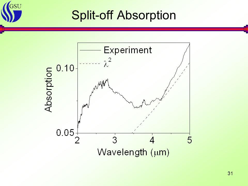 GSU 31 Split-off Absorption