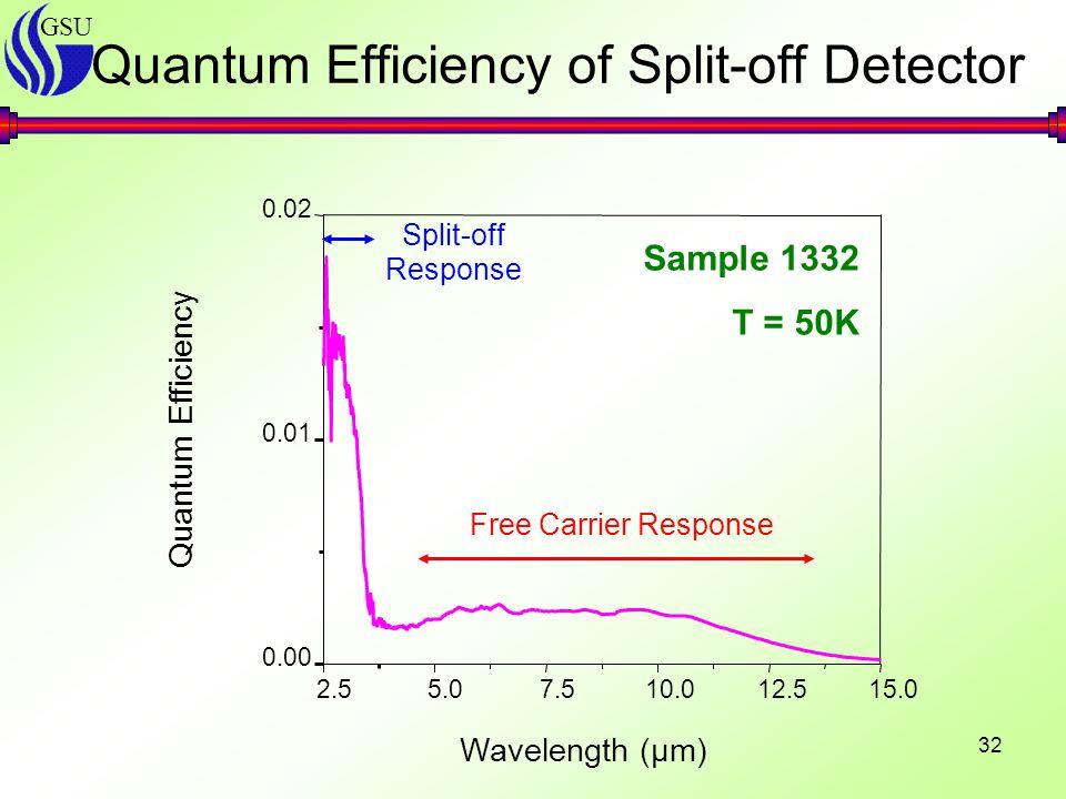 GSU 32 Quantum Efficiency of Split-off Detector 2.55.07.510.012.515.0 0.00 0.01 0.02 Split-off Response Free Carrier Response Quantum Efficiency Wavelength (µm) Sample 1332 T = 50K