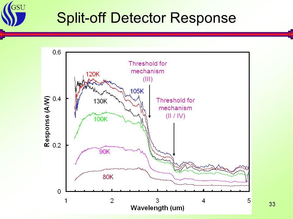 GSU 33 Split-off Detector Response Threshold for mechanism (III) Threshold for mechanism (II / IV)
