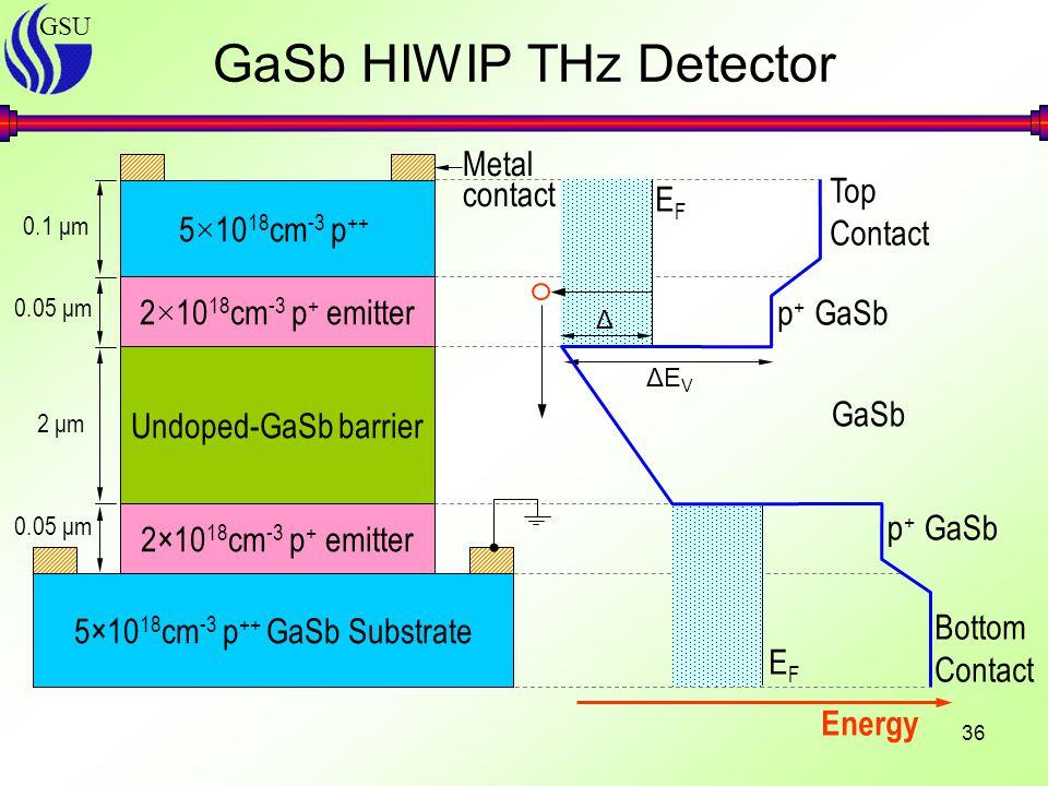 GSU 36 GaSb HIWIP THz Detector 0.05 μm 5×10 18 cm -3 p ++ GaSb Substrate 2×10 18 cm -3 p + emitter Undoped-GaSb barrier 2×10 18 cm -3 p + emitter 5 × 10 18 cm -3 p ++ 2 μm 0.1 μm Metal contact Δ GaSb p + GaSb Energy EFEF EFEF Top Contact Bottom Contact ΔEVΔEV