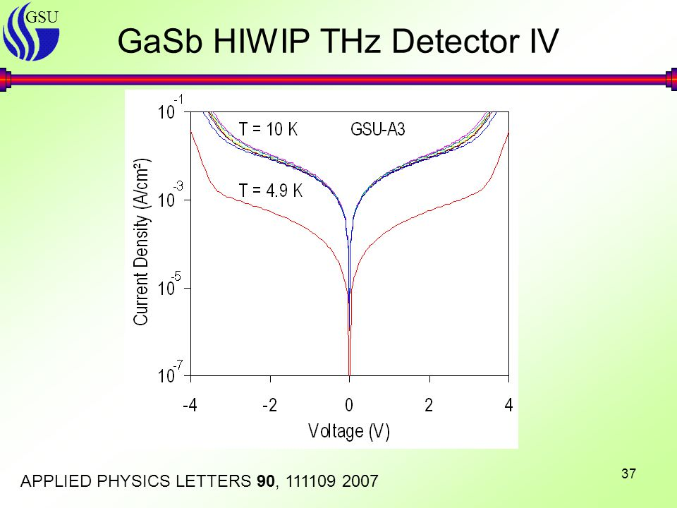 GSU 37 GaSb HIWIP THz Detector IV APPLIED PHYSICS LETTERS 90, 111109 2007
