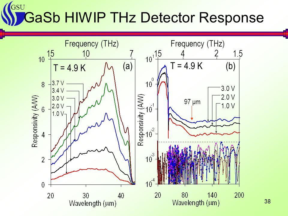 GSU 38 GaSb HIWIP THz Detector Response 3.7 V 3.4 V 3.0 V 2.0 V 1.0 V T = 4.9 K (a)(b) 3.0 V 2.0 V 1.0 V 97 μm 157 Frequency (THz) 10151.5 Frequency (THz) 4 2